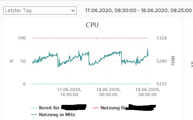 CPU%20Last
